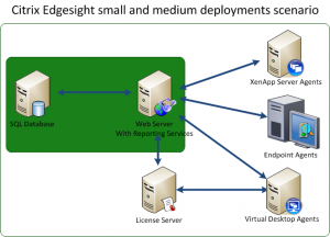 Small Deployments